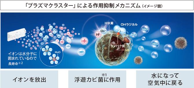 浮遊カビ菌※1やニオイを抑える「プラズマクラスター」技術