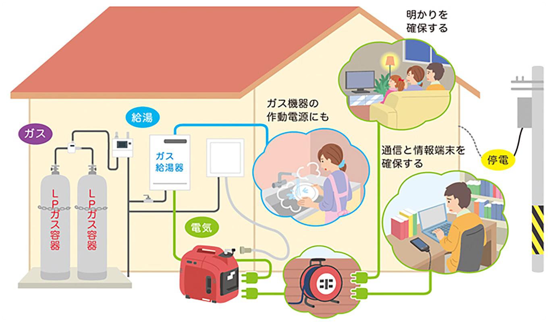 不測の停電時に、必要な電力を確保する
