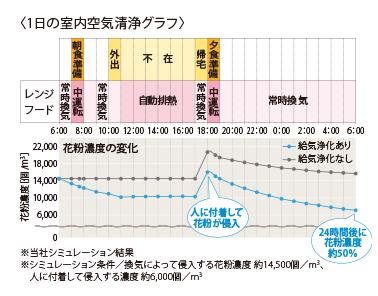 1日の室内空気洗浄グラフ