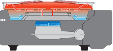 プレートの温度を高温化させないことで油の煙化を抑える