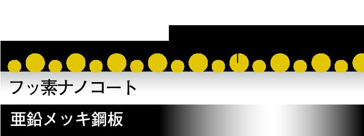 フッ素ナノコート